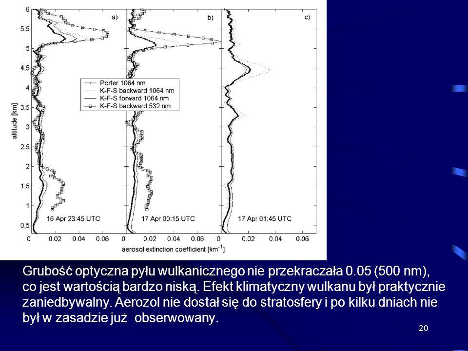 Grubość optyczna pyłu wulkanicznego nie przekraczała 0.05 (500 nm), co jest wartością bardzo niską. Efekt klimatyczny wulkanu był praktycznie zaniedby