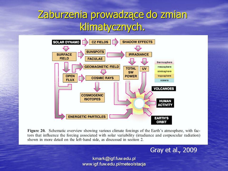 Zaburzenia prowadzące do zmian klimatycznych. kmark@igf.fuw.edu.pl www.igf.fuw.edu.pl/meteo/stacja Gray et al., 2009