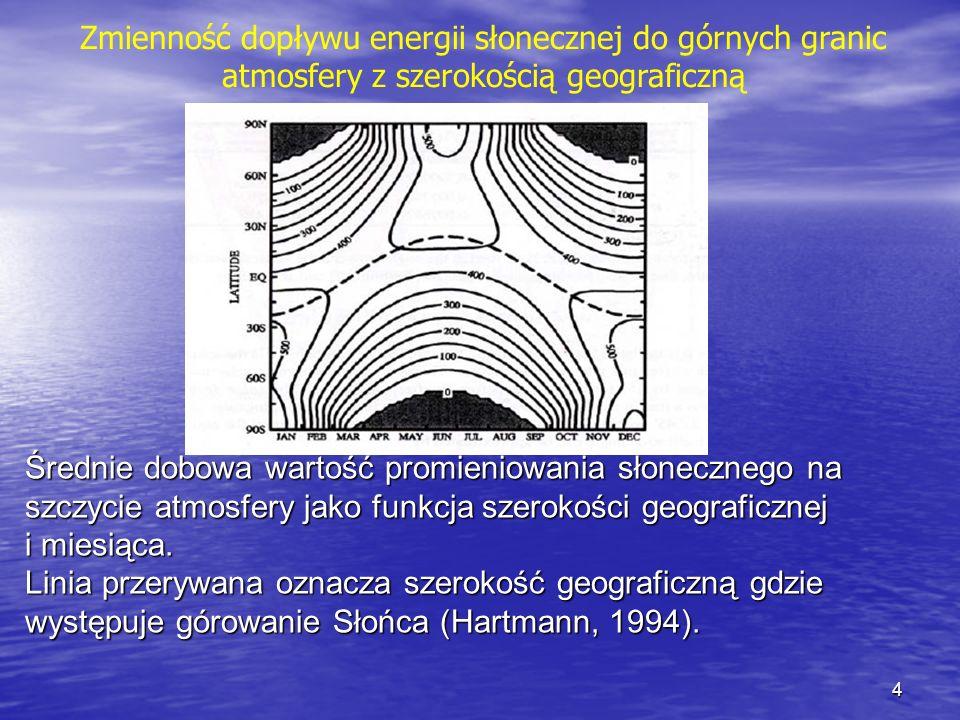 Średnie dobowa wartość promieniowania słonecznego na szczycie atmosfery jako funkcja szerokości geograficznej i miesiąca. Linia przerywana oznacza sze
