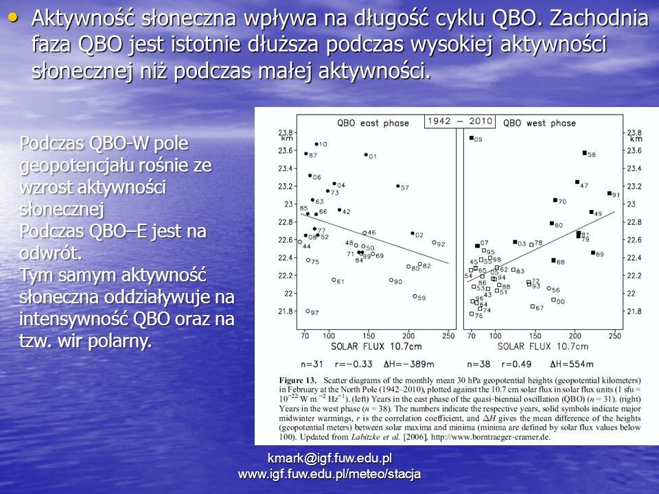 Aktywność słoneczna wpływa na długość cyklu QBO. Zachodnia faza QBO jest istotnie dłuższa podczas wysokiej aktywności słonecznej niż podczas małej akt