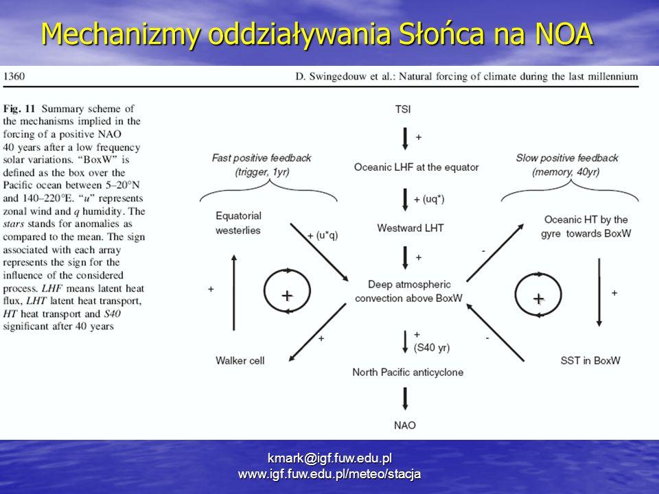 Mechanizmy oddziaływania Słońca na NOA kmark@igf.fuw.edu.pl www.igf.fuw.edu.pl/meteo/stacja