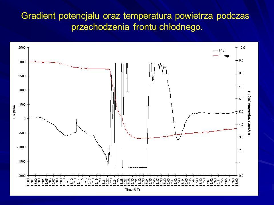 Gradient potencjału oraz temperatura powietrza podczas przechodzenia frontu chłodnego. Isolated Lightning (-ve) Temperature drop indicates arrival of