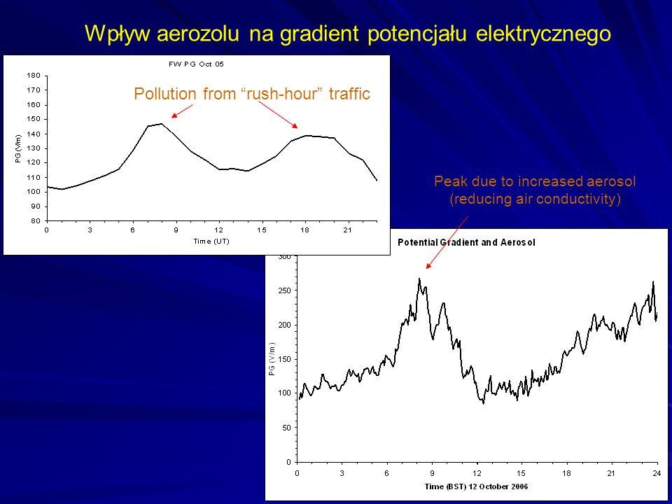 Peak due to increased aerosol (reducing air conductivity) Wpływ aerozolu na gradient potencjału elektrycznego Pollution from rush-hour traffic