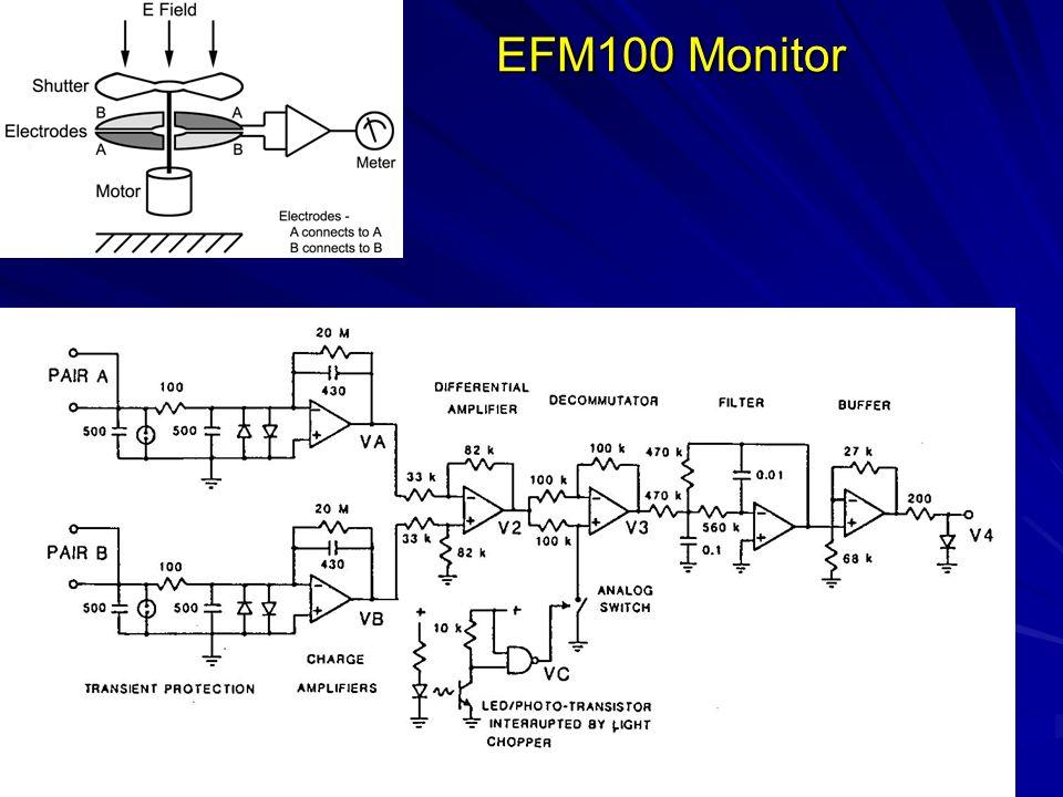 EFM100 Monitor