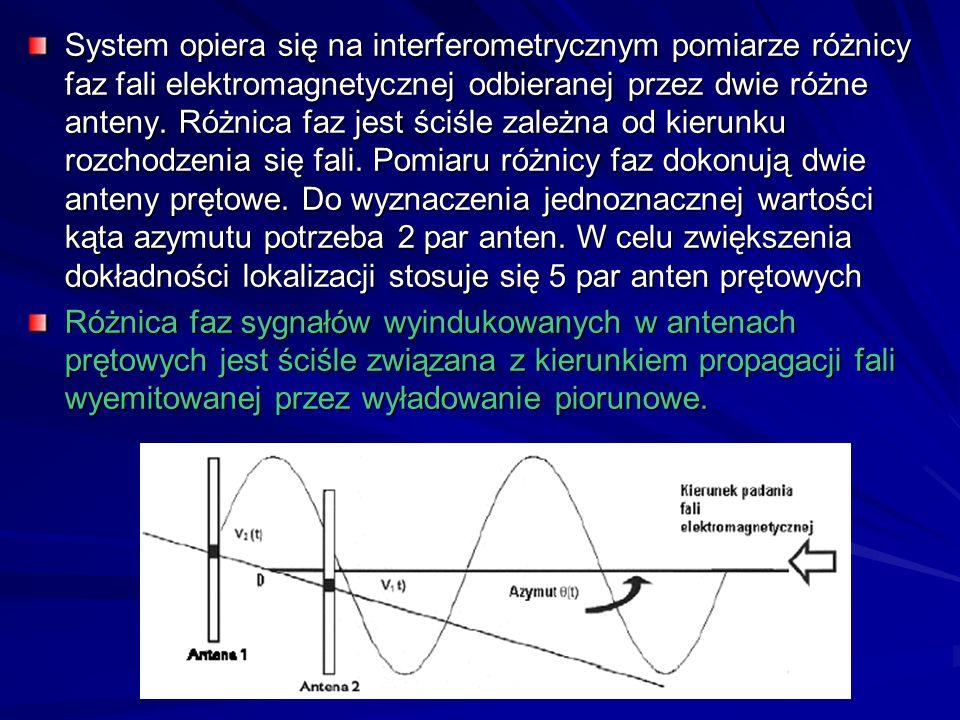System opiera się na interferometrycznym pomiarze różnicy faz fali elektromagnetycznej odbieranej przez dwie różne anteny. Różnica faz jest ściśle zal