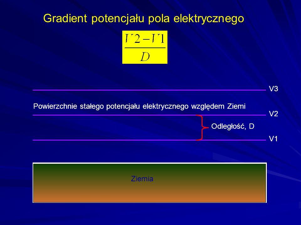 Detekcja wyładowań Wyładowania generują fale elektromagnetyczne od kilku herców do GHz.