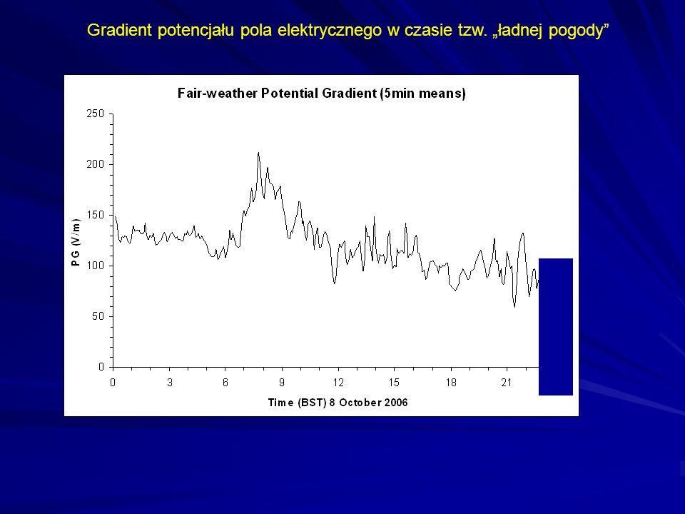 Globalny obwód elektryczny V=iR (prawo Oma Opór atmosfery R zmienia się szybko z wysokością i jest największy przy powierzchni ziemi.
