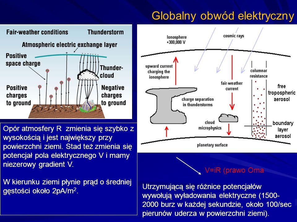 Globalny obwód elektryczny V=iR (prawo Oma Opór atmosfery R zmienia się szybko z wysokością i jest największy przy powierzchni ziemi. Stad też zmienia