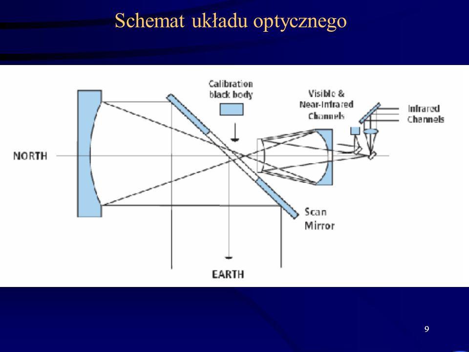 9 Schemat układu optycznego