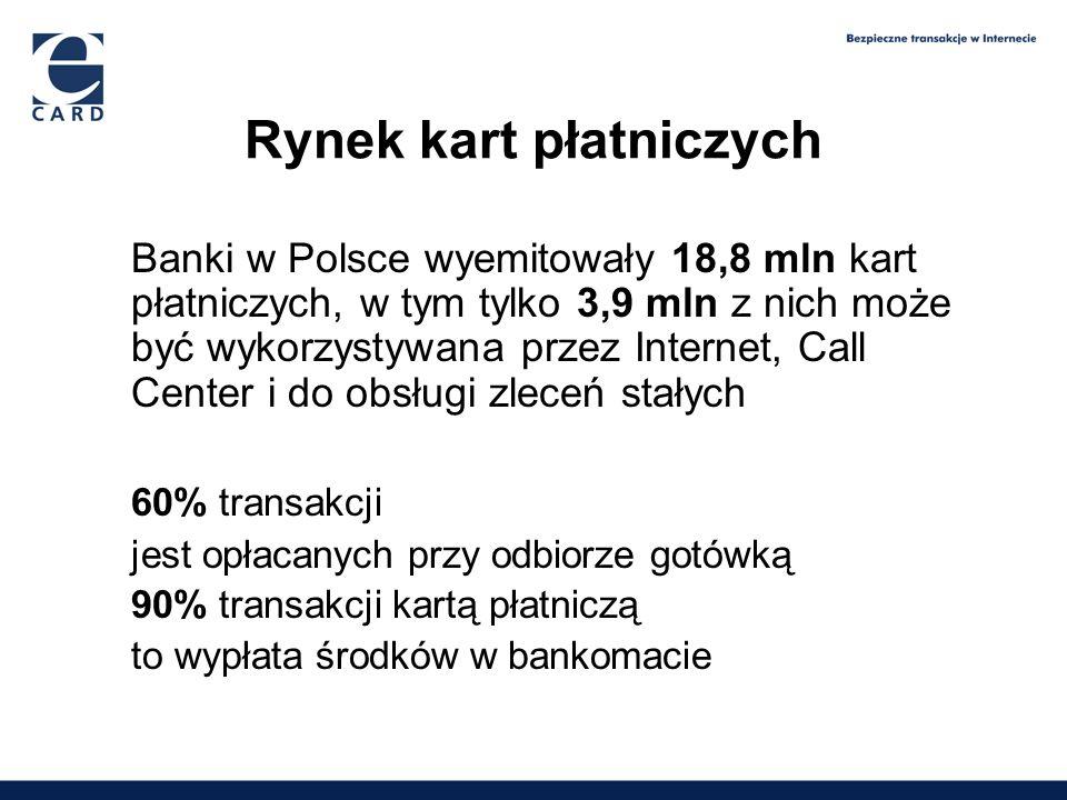 1,65 2,09 2,6 3,9 Rynek kart płatniczych Banki w Polsce wyemitowały 18,8 mln kart płatniczych, w tym tylko 3,9 mln z nich może być wykorzystywana prze