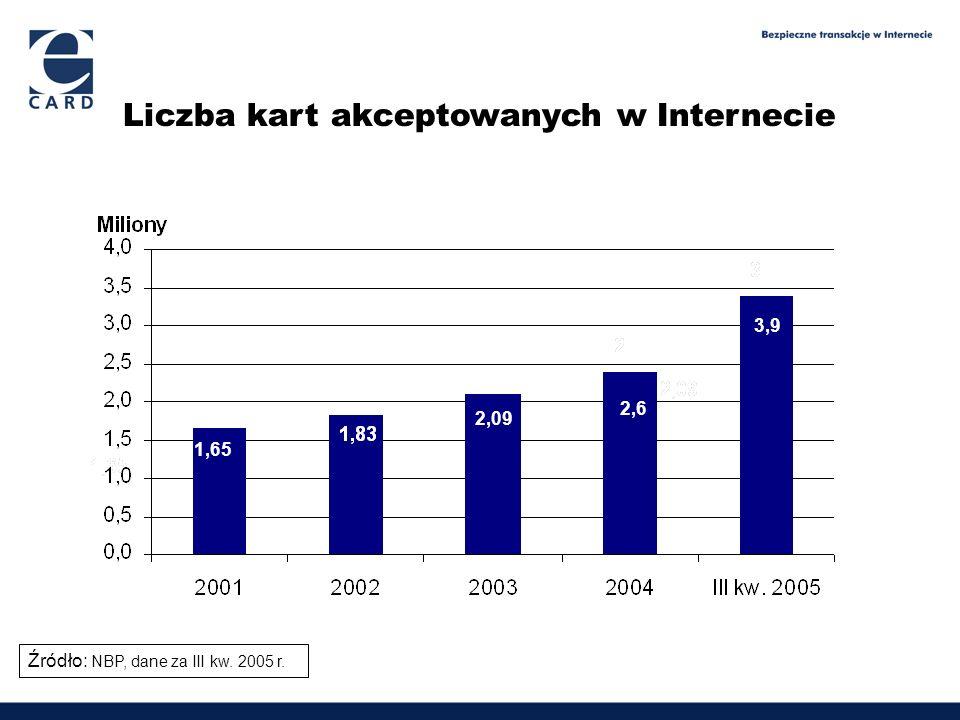 Liczba kart akceptowanych w Internecie 1,65 2,09 2,6 3,9 Źródło: NBP, dane za III kw. 2005 r.