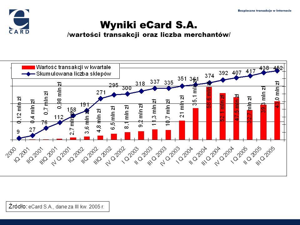 Wyniki eCard S.A. /wartości transakcji oraz liczba merchantów/ Źródło: eCard S.A., dane za III kw. 2005 r.
