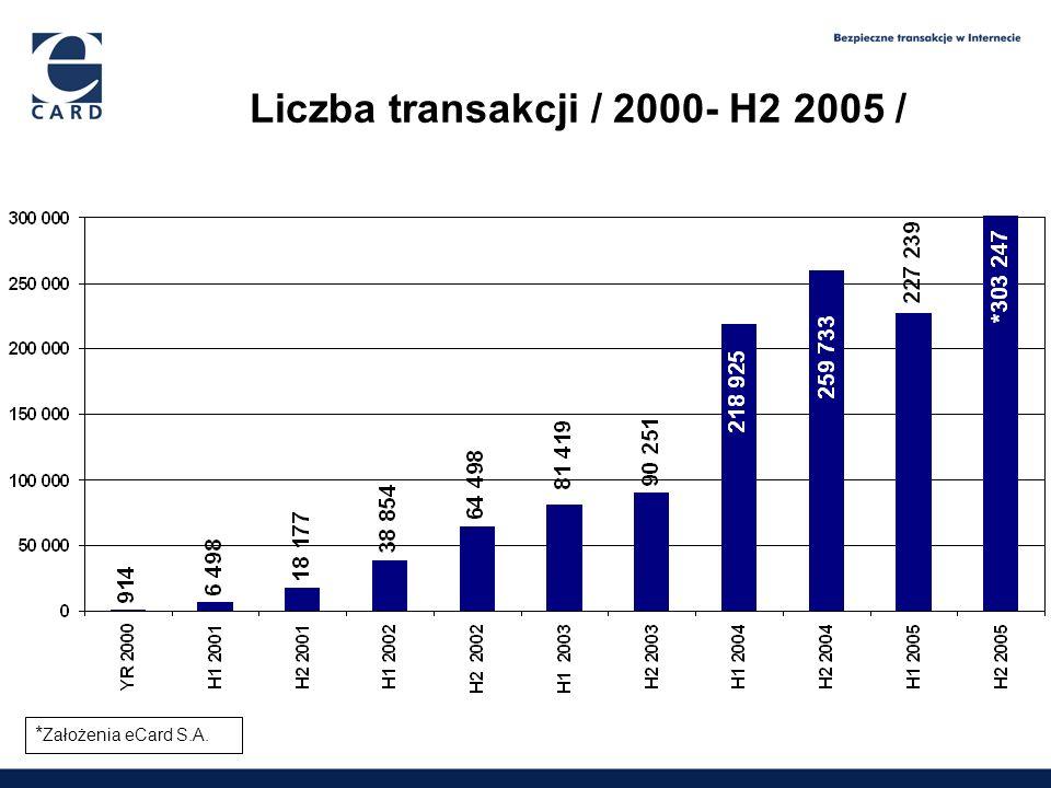1,65 2,09 2,6 3,9 Liczba transakcji / 2000- H2 2005 / * Założenia eCard S.A.
