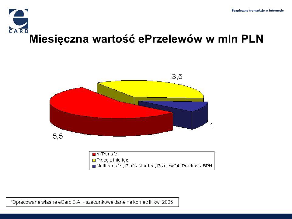 Miesięczna wartość ePrzelewów w mln PLN 1,65 2,09 2,6 3,9 *Opracowane własne eCard S.A. - szacunkowe dane na koniec III kw. 2005