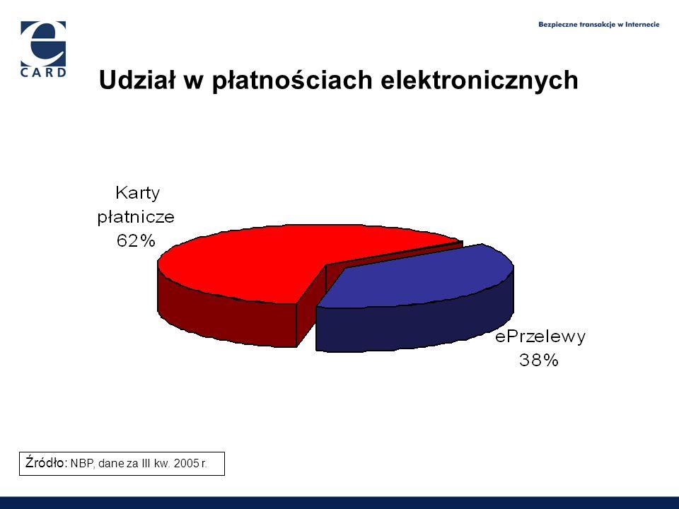 Udział w płatnościach elektronicznych 1,65 2,09 2,6 3,9 Źródło: NBP, dane za III kw. 2005 r.