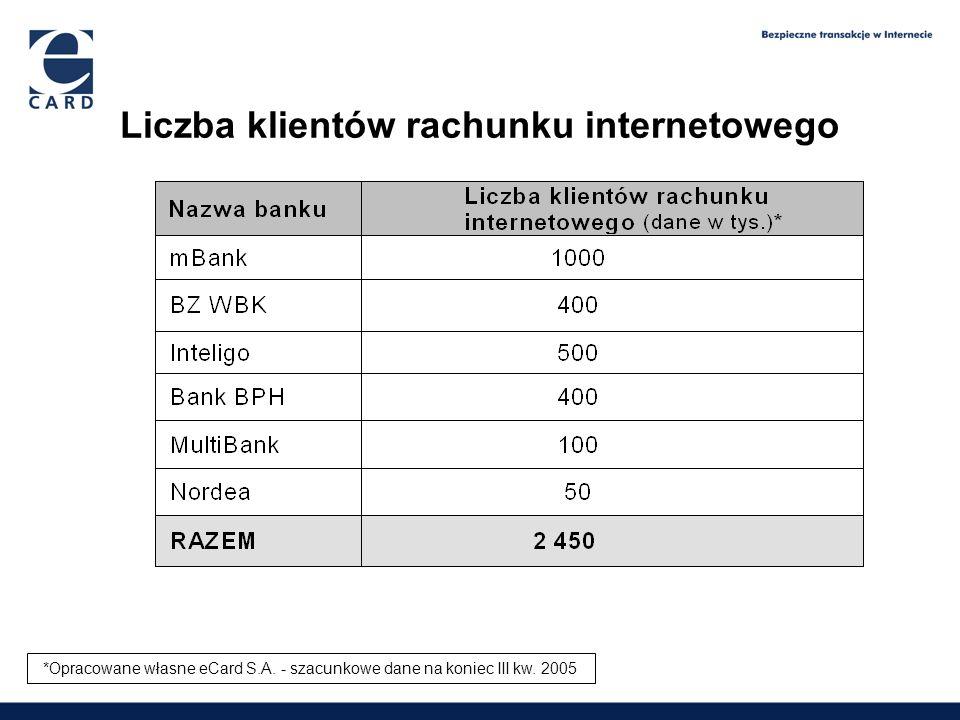 1,65 2,09 2,6 3,9 Liczba klientów rachunku internetowego *Opracowane własne eCard S.A. - szacunkowe dane na koniec III kw. 2005