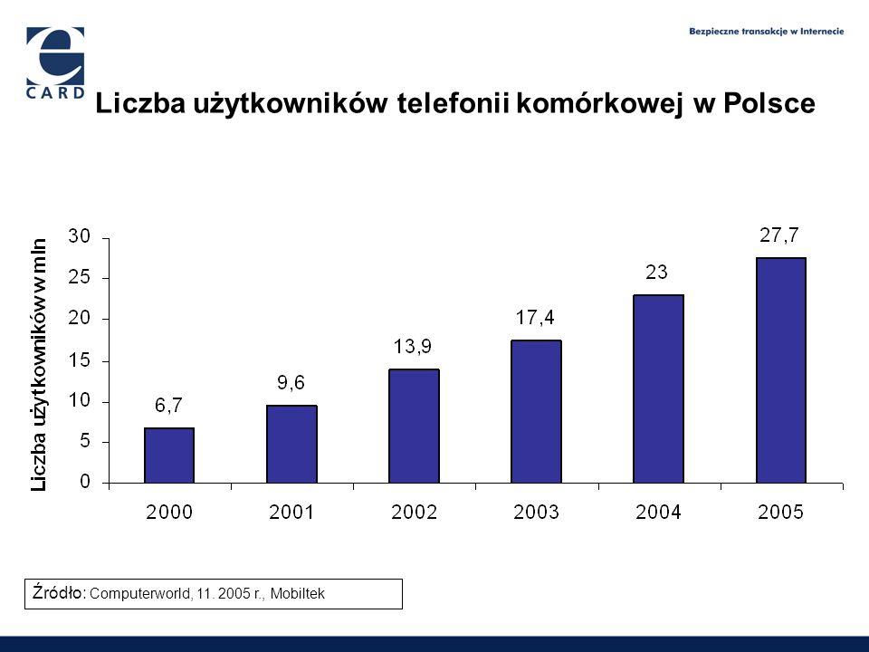 Liczba użytkowników telefonii komórkowej w Polsce 1,65 2,09 2,6 3,9 Źródło: Computerworld, 11. 2005 r., Mobiltek