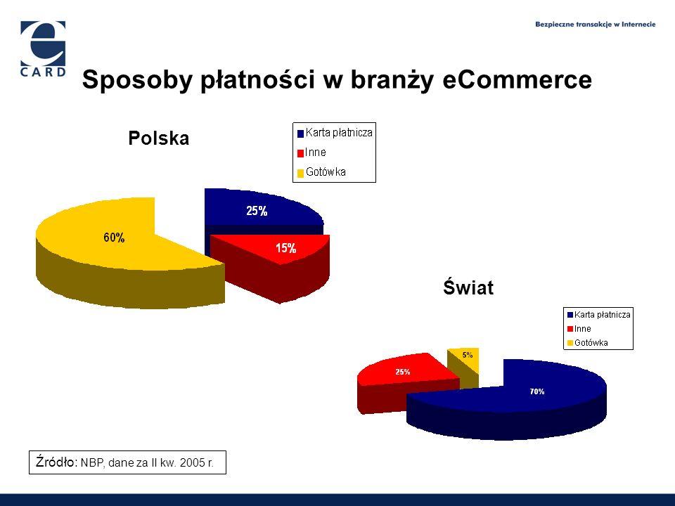 Sposoby płatności w branży eCommerce 1,65 2,09 2,6 3,9 Polska Świat Źródło: NBP, dane za II kw. 2005 r.