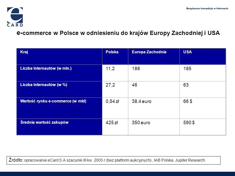 e- commerce w Polsce w odniesieniu do krajów Europy Zachodniej i USA 1,65 2,09 2,6 3,9 Źródło: opracowanie eCard S.A.szacunki III kw. 2005 r (bez plat