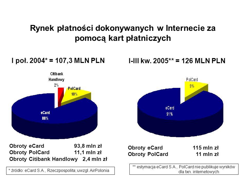 Rynek płatności dokonywanych w Internecie za pomocą kart płatniczych I poł. 2004* = 107,3 MLN PLN Obroty eCard 93,8 mln zł Obroty PolCard 11,1 mln zł