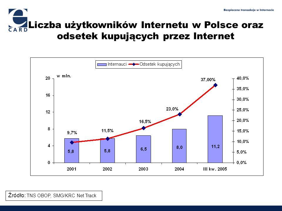 Liczba użytkowników Internetu w Polsce oraz odsetek kupujących przez Internet Źródło: TNS OBOP, SMG/KRC Net Track