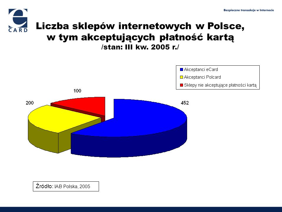 Liczba sklepów internetowych w Polsce, w tym akceptujących płatność kartą /stan: III kw. 2005 r./ Źródło: IAB Polska, 2005