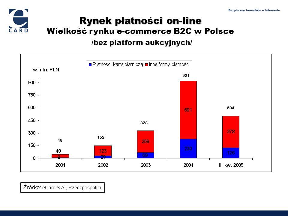 Rynek płatności on-line Rynek płatności on-line Wielkość rynku e-commerce B2C w Polsce /bez platform aukcyjnych/ Źródło: eCard S.A., Rzeczpospolita 48