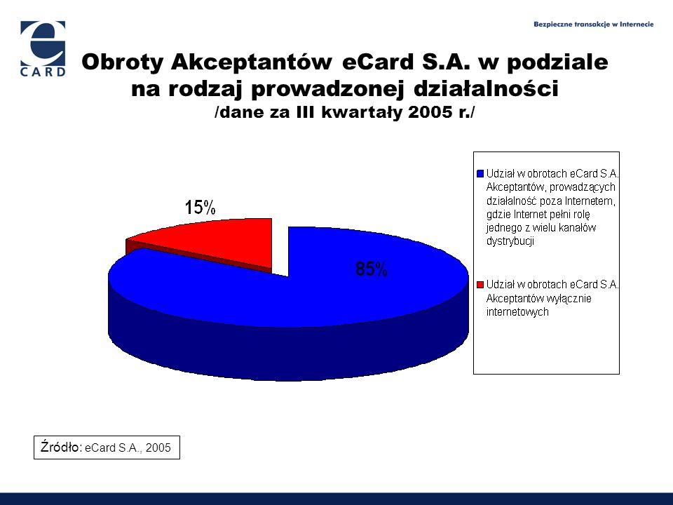 Obroty Akceptantów eCard S.A. w podziale na rodzaj prowadzonej działalności /dane za III kwartały 2005 r./ Źródło: eCard S.A., 2005