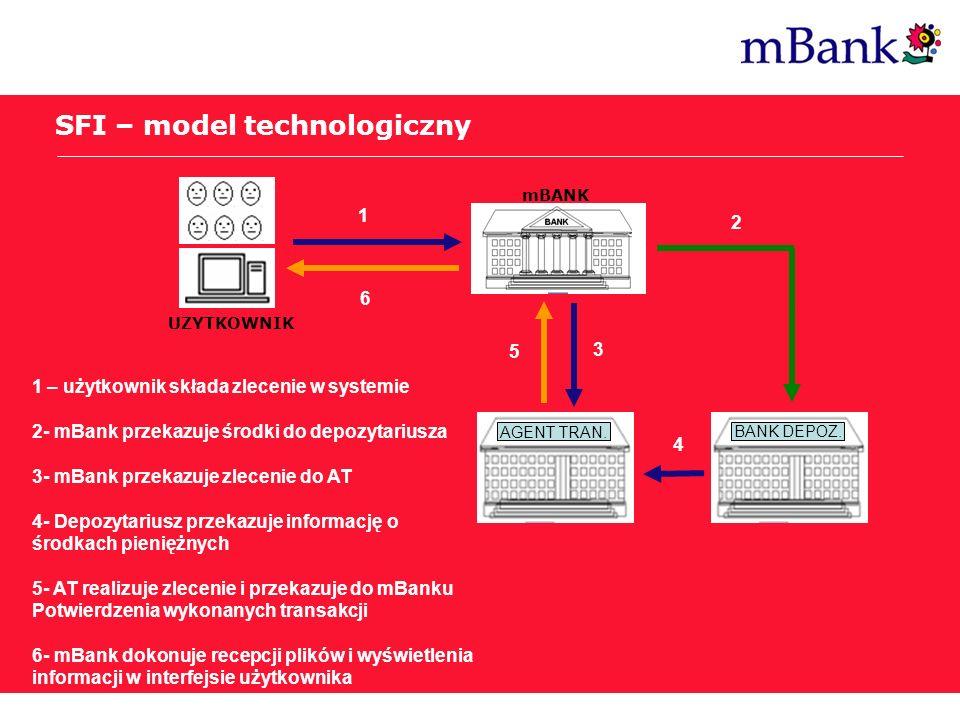 Post Internet Era SFI – model technologiczny UZYTKOWNIK AGENT TRAN. BANK DEPOZ. 1 2 3 4 5 6 1 – użytkownik składa zlecenie w systemie 2- mBank przekaz