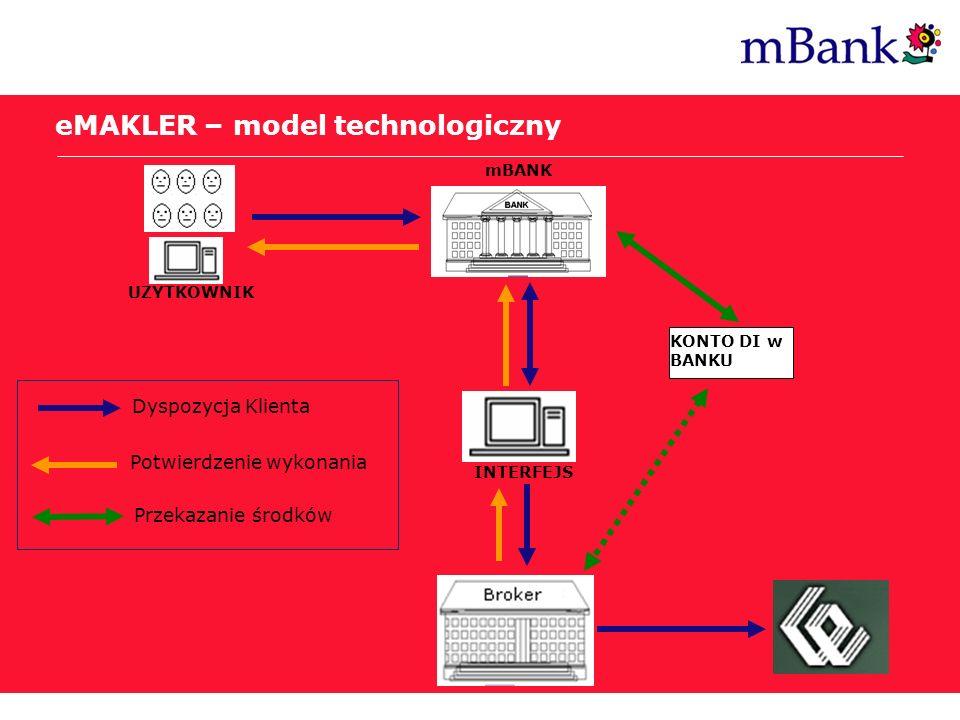 eMAKLER – model technologiczny UZYTKOWNIK mBANK INTERFEJS KONTO DI w BANKU Dyspozycja Klienta Potwierdzenie wykonania Przekazanie środków