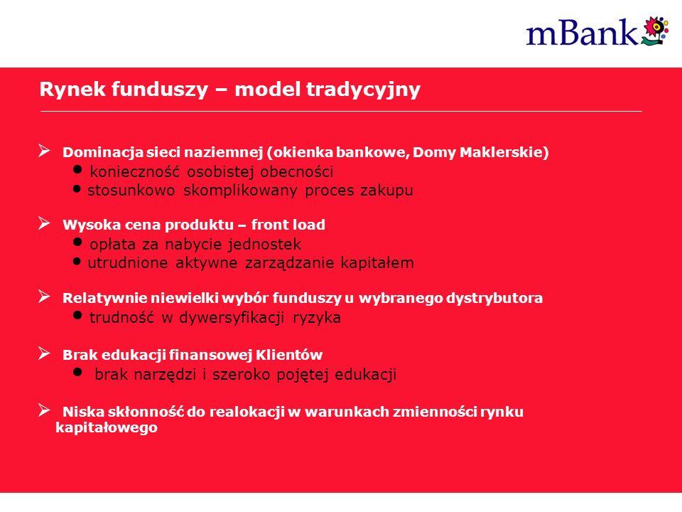 Post Internet Era Rynek funduszy – model tradycyjny Dominacja sieci naziemnej (okienka bankowe, Domy Maklerskie) konieczność osobistej obecności stosu