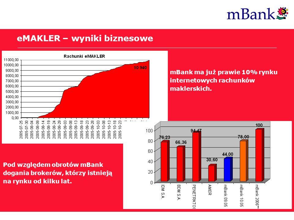 Post Internet Era eMAKLER – wyniki biznesowe Pod względem obrotów mBank dogania brokerów, którzy istnieją na rynku od kilku lat. mBank ma już prawie 1