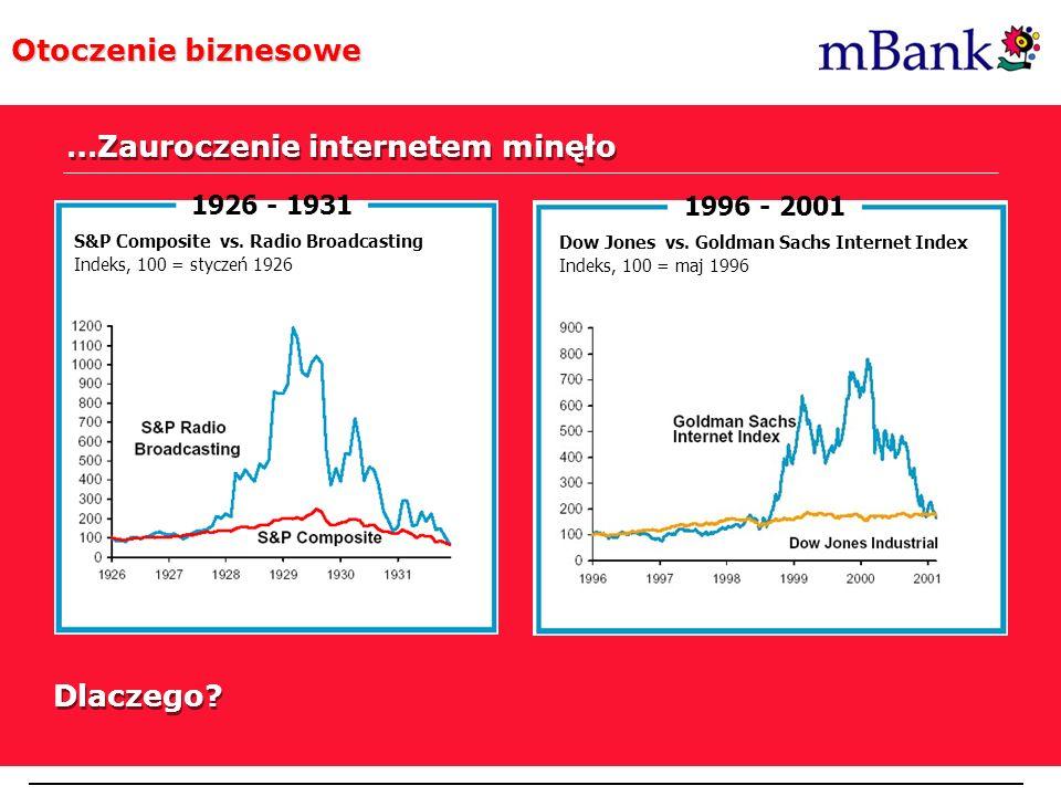 Post Internet Era Otoczenie biznesowe …Zauroczenie internetem minęło 1926 - 1931 S&P Composite vs. Radio Broadcasting Indeks, 100 = styczeń 1926 1996