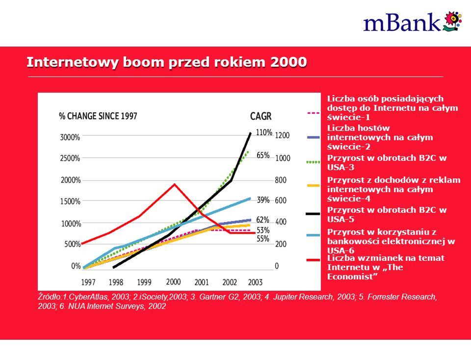 Internetowy boom przed rokiem 2000 Źródło:1.CyberAtlas, 2003; 2.iSociety,2003; 3. Gartner G2, 2003; 4. Jupiter Research, 2003; 5. Forrester Research,