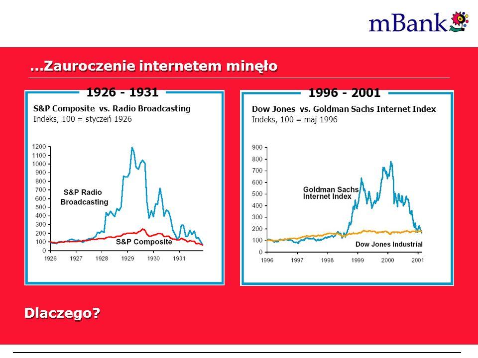 …Zauroczenie internetem minęło 1926 - 1931 S&P Composite vs. Radio Broadcasting Indeks, 100 = styczeń 1926 1996 - 2001 Dow Jones vs. Goldman Sachs Int
