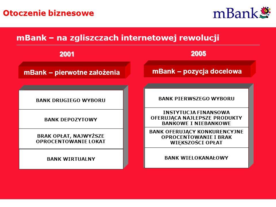 Post Internet Era Otoczenie biznesowe mBank – na zgliszczach internetowej rewolucji mBank – pierwotne założenia mBank – pozycja docelowa BANK DRUGIEGO
