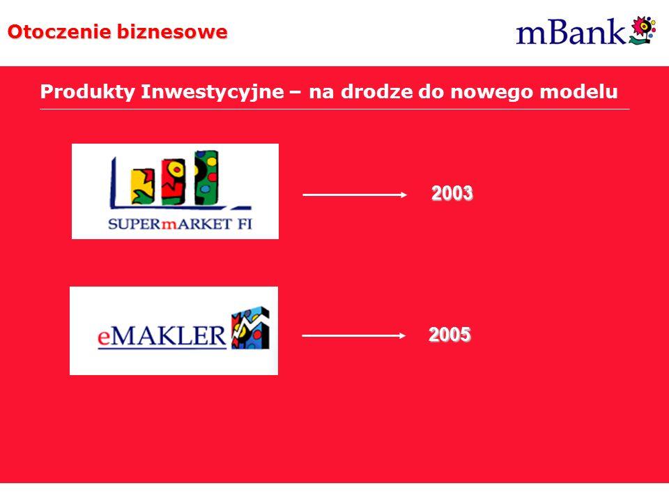 Post Internet Era Otoczenie biznesowe Produkty Inwestycyjne – na drodze do nowego modelu 2003 2005