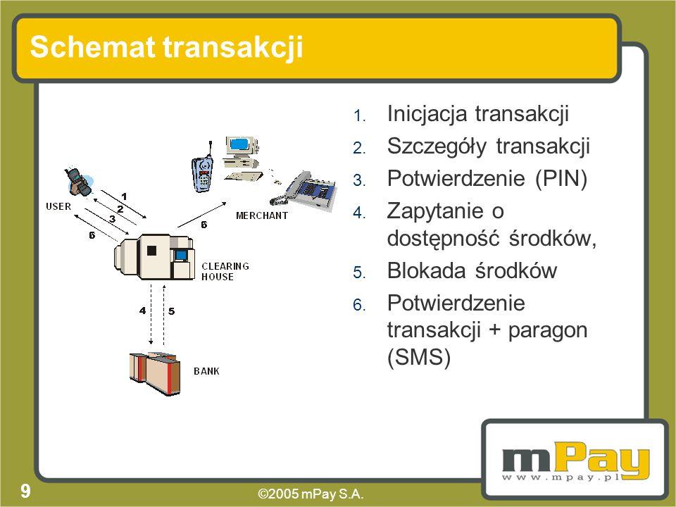 ©2005 mPay S.A.9 Schemat transakcji 1. Inicjacja transakcji 2.