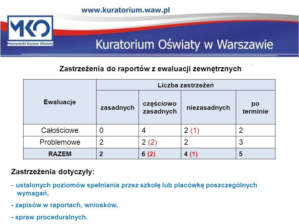 Ewaluacje Liczba zastrzeżeń zasadnych częściowo zasadnych niezasadnych po terminie Całościowe042 (1)2 Problemowe22 (2)23 RAZEM26 (2)4 (1)5 Zastrzeżeni