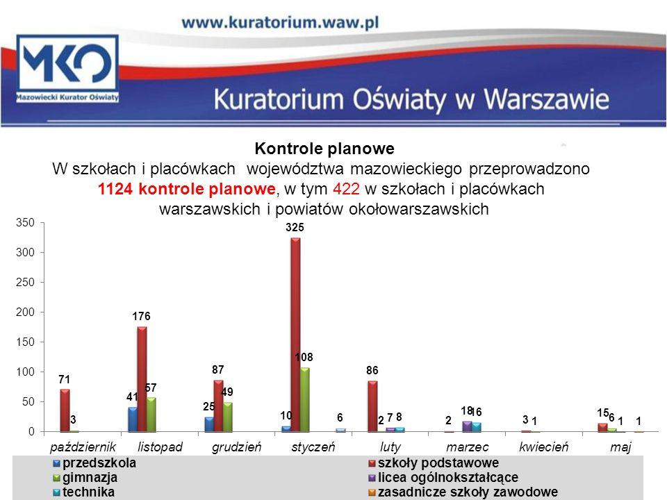 Kontrole planowe w szkołach i placówkach w roku szkolnym 2012/2013 1.Spełnianie warunków określonych w art.