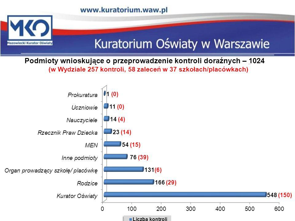 Podmioty wnioskujące o przeprowadzenie kontroli doraźnych – 1024 (w Wydziale 257 kontroli, 58 zaleceń w 37 szkołach/placówkach)