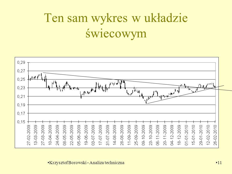 Krzysztof Borowski - Analiza techniczna11 Ten sam wykres w układzie świecowym
