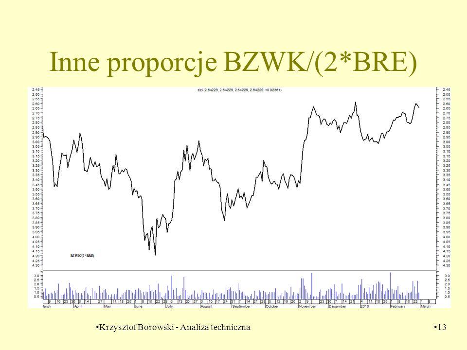 Krzysztof Borowski - Analiza techniczna13 Inne proporcje BZWK/(2*BRE)