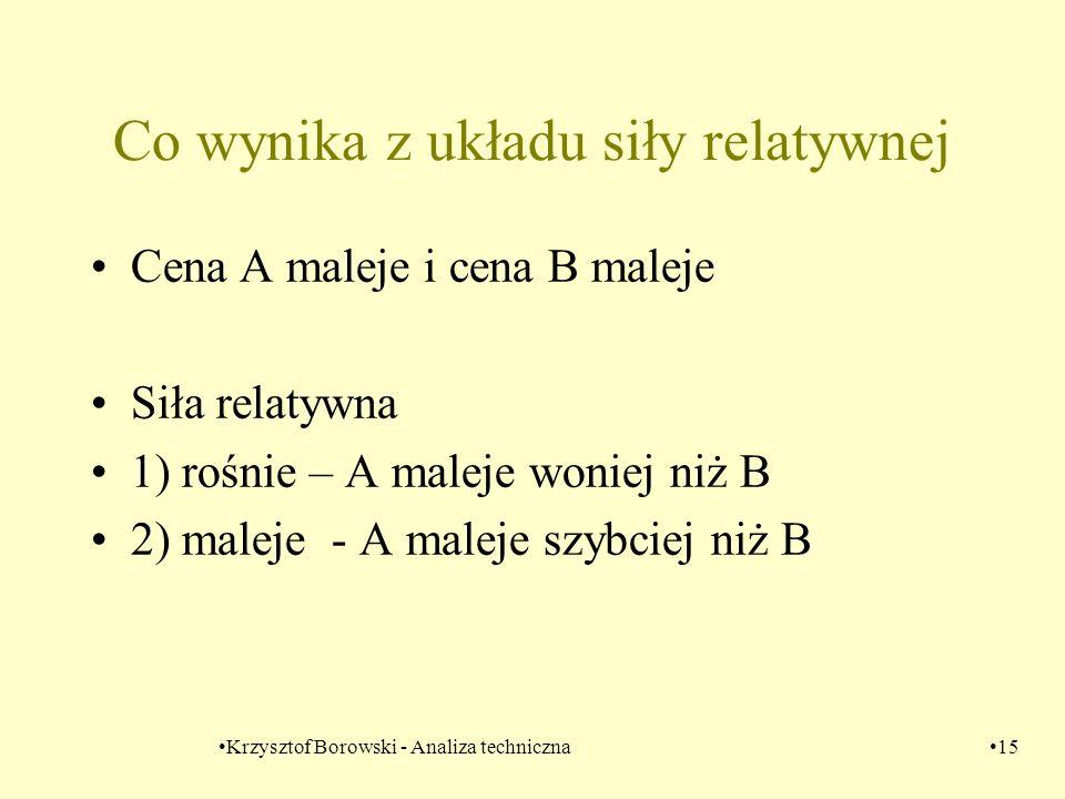 Krzysztof Borowski - Analiza techniczna15 Co wynika z układu siły relatywnej Cena A maleje i cena B maleje Siła relatywna 1) rośnie – A maleje woniej
