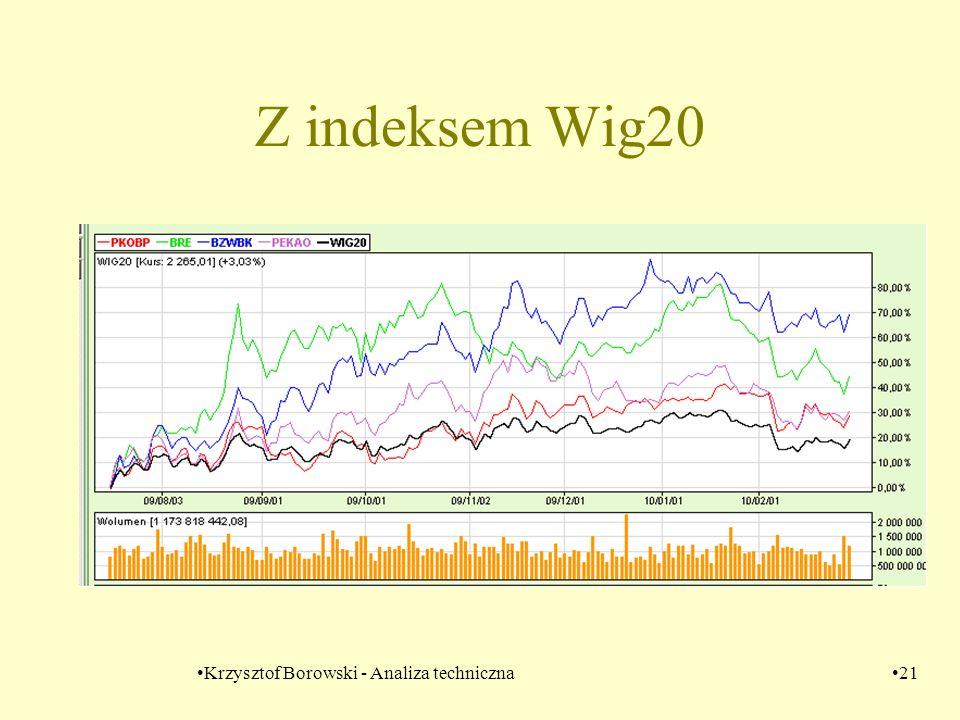 Krzysztof Borowski - Analiza techniczna21 Z indeksem Wig20