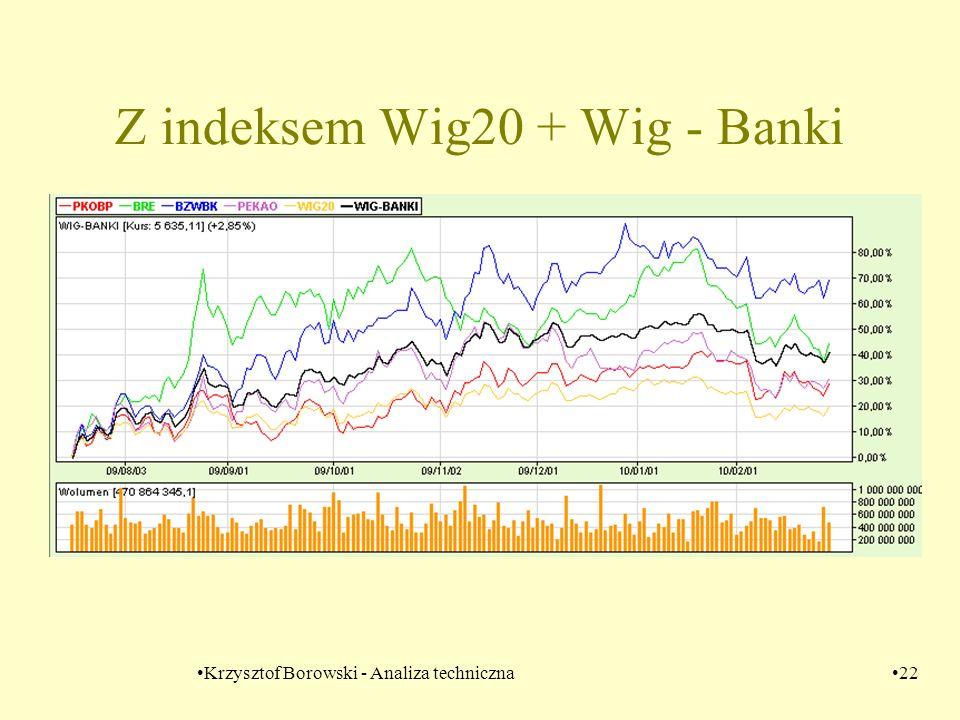 Krzysztof Borowski - Analiza techniczna22 Z indeksem Wig20 + Wig - Banki