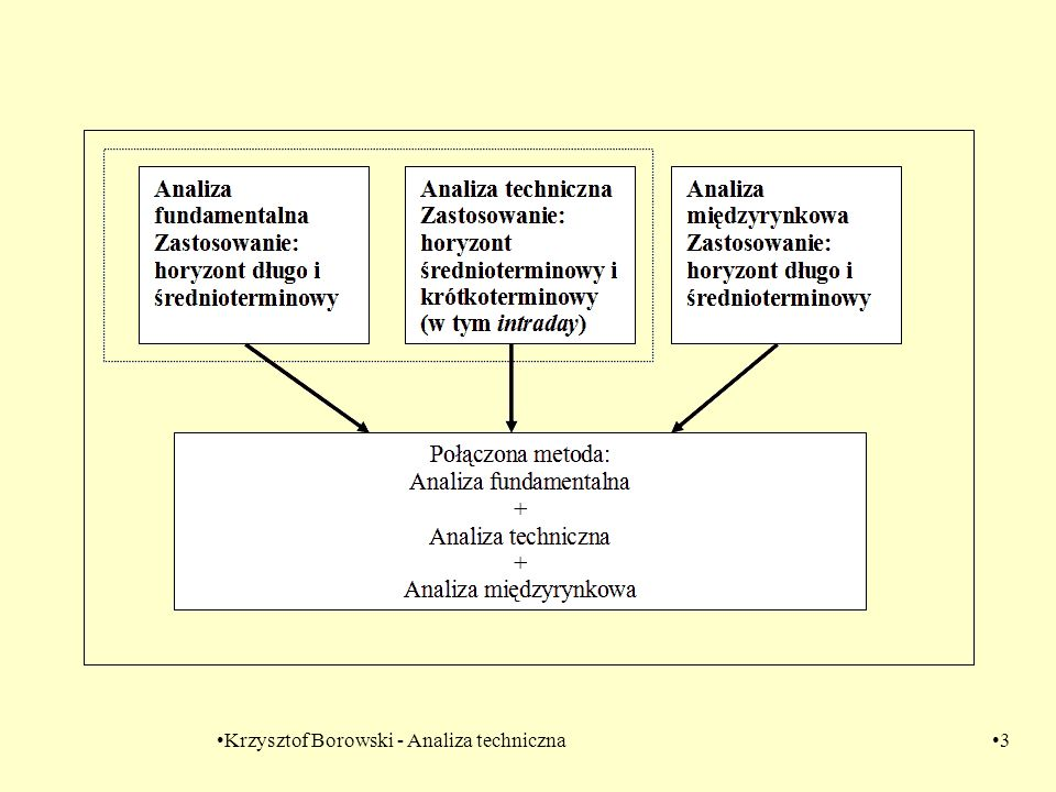 Krzysztof Borowski - Analiza techniczna14 Co wynika z układu siły relatywnej Cena A rośnie i cena B rośnie Siła relatywna : 1) rośnie - A rośnie szybciej niż B 2) maleje – A rośnie wolniej niż B