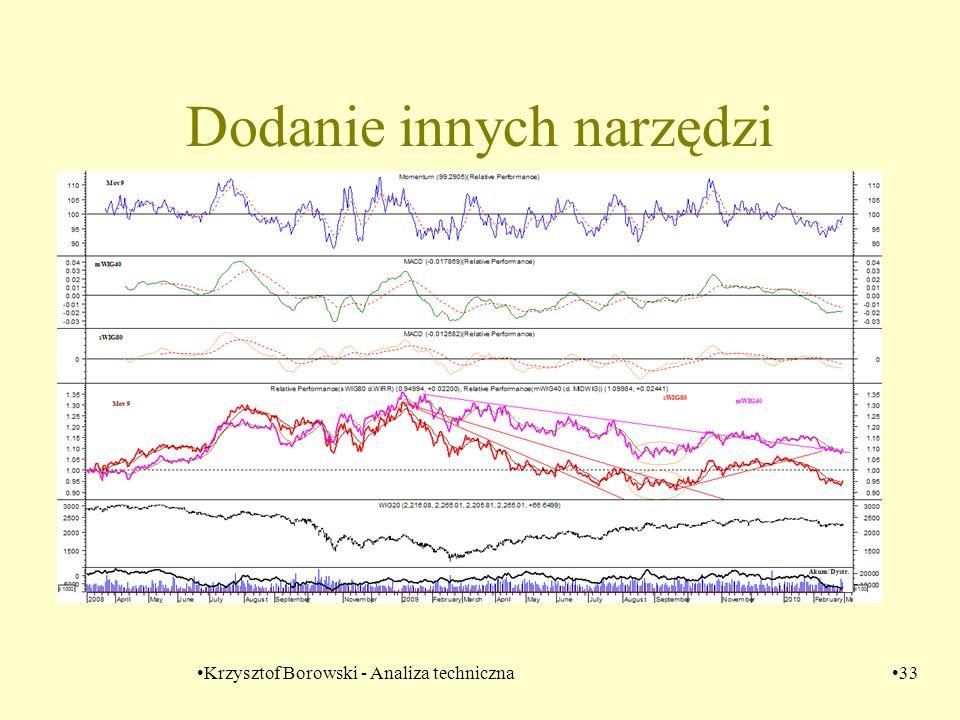 Krzysztof Borowski - Analiza techniczna33 Dodanie innych narzędzi