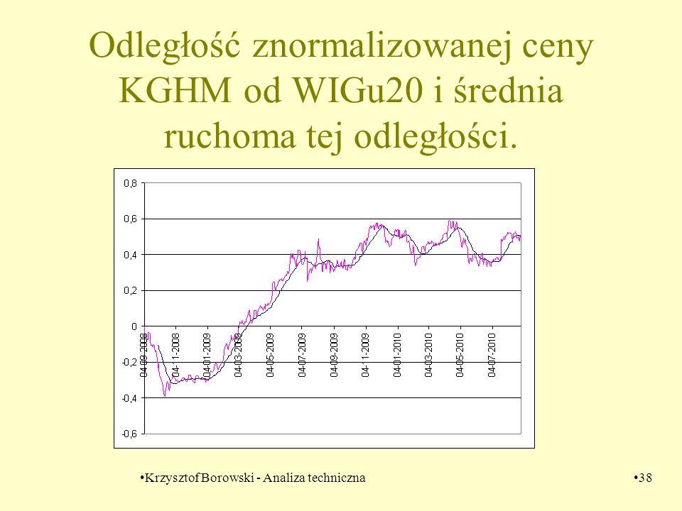 Krzysztof Borowski - Analiza techniczna38 Odległość znormalizowanej ceny KGHM od WIGu20 i średnia ruchoma tej odległości.