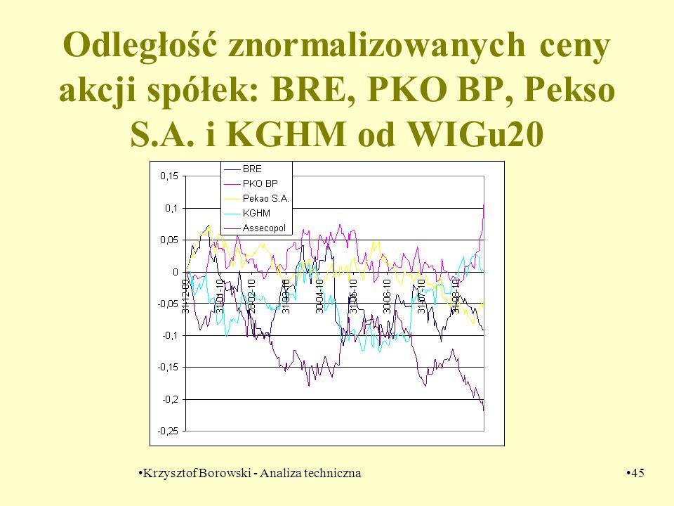 Krzysztof Borowski - Analiza techniczna45 Odległość znormalizowanych ceny akcji spółek: BRE, PKO BP, Pekso S.A. i KGHM od WIGu20